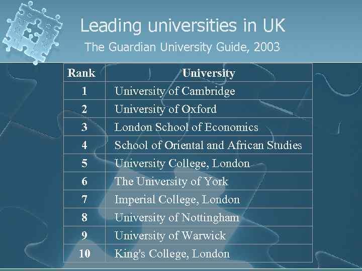 Leading universities in UK The Guardian University Guide, 2003 Rank University 1 University of