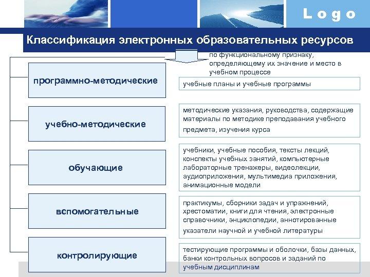 Logo Классификация электронных образовательных ресурсов программно-методические учебно-методические обучающие вспомогательные контролирующие по функциональному признаку, определяющему