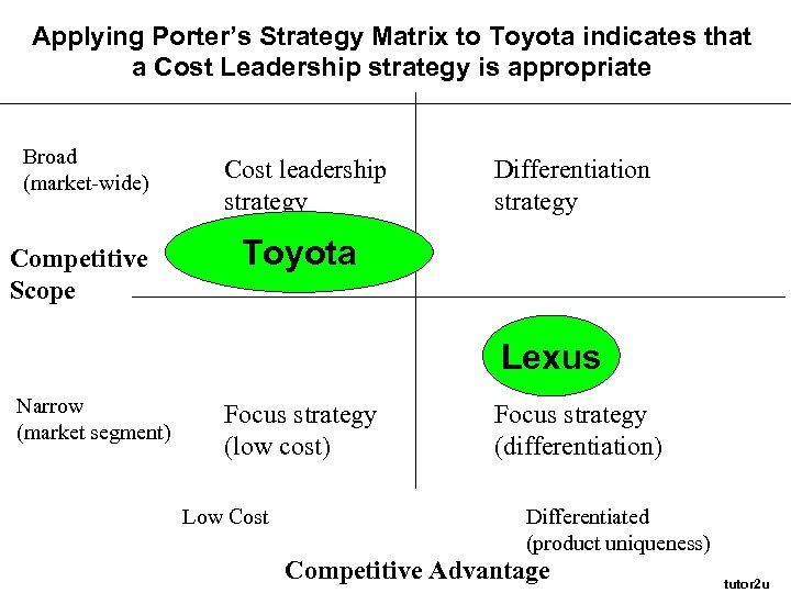 the cost leadership strategy is achieved by toyota marketing essay Cost leadership strategy is much more than cost reduction initiatives that get lot of prominence in in fact companies pursuing cost leadership strategy target mass markets with proven products an important aspect of the unique toyota production system is strong supplier relationships and their.