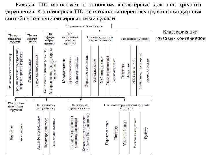 Каждая ТТС использует в основном характерные для нее средства укрупнения. Контейнерная ТТС рассчитана на