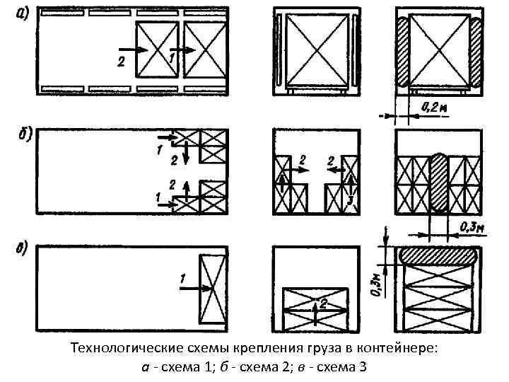 Технологические схемы крепления груза в контейнере: а - схема 1; б - схема 2;