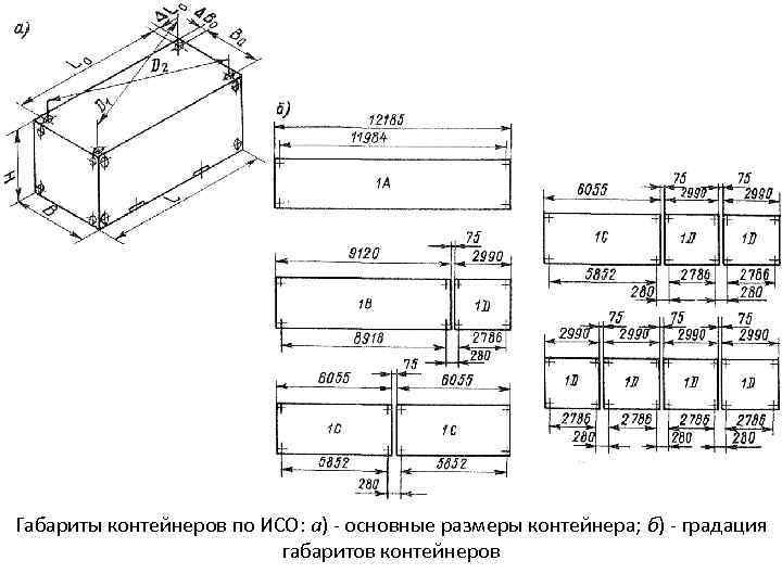 Габариты контейнеров по ИСО: а) - основные размеры контейнера; б) - градация габаритов контейнеров