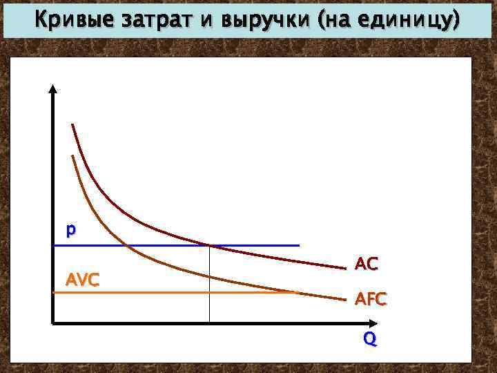 Кривые затрат и выручки (на единицу) p AVC AC AFC Q