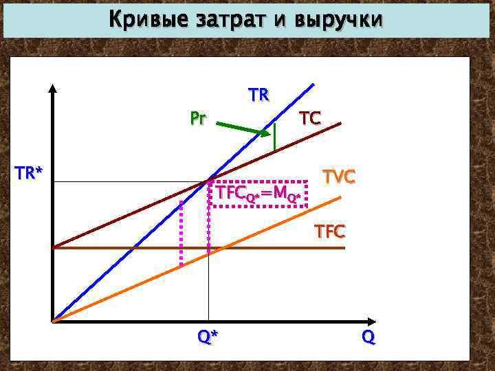 Кривые затрат и выручки TR Pr TR* TC TFCQ*=MQ* TVC TFC Q* Q