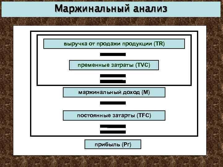 Маржинальный анализ выручка от продажи продукции (TR) пременные затраты (TVC) маржинальный доход (M) постоянные