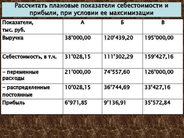 Рассчитать плановые показатели себестоимости и прибыли, при условии ее максимизации Показатели, тыс. руб. А