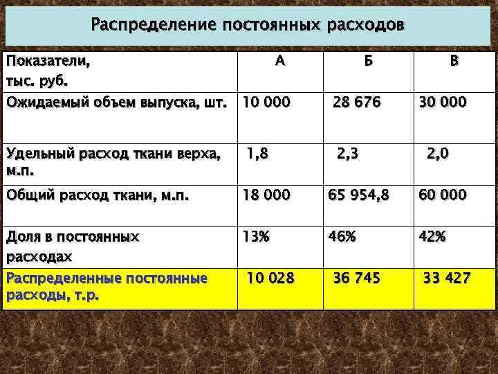Распределение постоянных расходов Показатели, тыс. руб. Ожидаемый объем выпуска, шт. Удельный расход ткани верха,