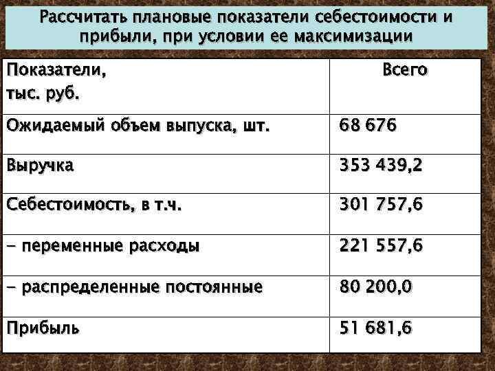 Рассчитать плановые показатели себестоимости и прибыли, при условии ее максимизации Показатели, тыс. руб. Всего