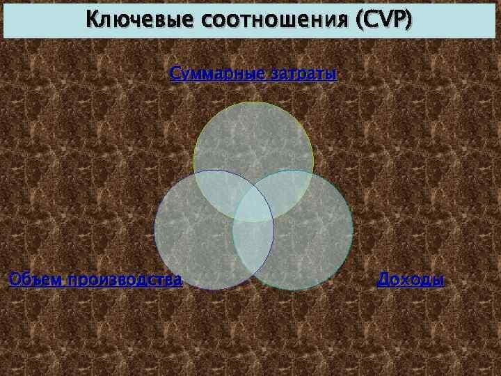 Ключевые соотношения (CVP) Суммарные затраты Объем производства Доходы