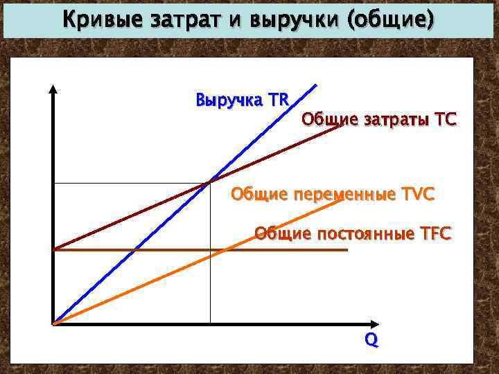 Кривые затрат и выручки (общие) Выручка TR Общие затраты TC Общие переменные TVC Общие