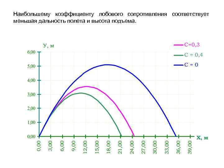 Наибольшему коэффициенту лобового сопротивления соответствует меньшая дальность полета и высота подъема.