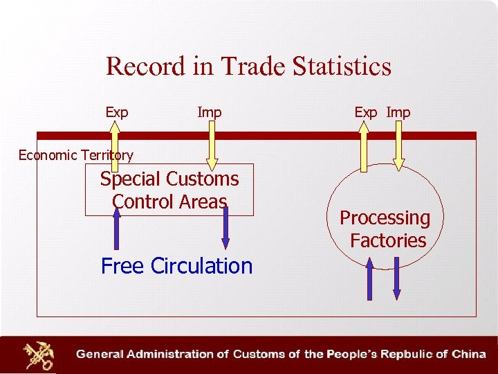 Record in Trade Statistics Exp Imp Economic Territory Special Customs Control Areas Free Circulation