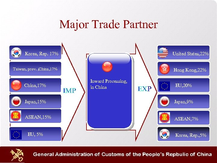 Major Trade Partner Korea, Rep. 17% United States, 22% Taiwan, prov. , China, 17%