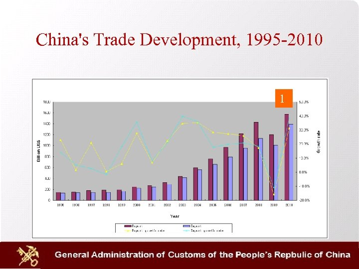 China's Trade Development, 1995 -2010 1