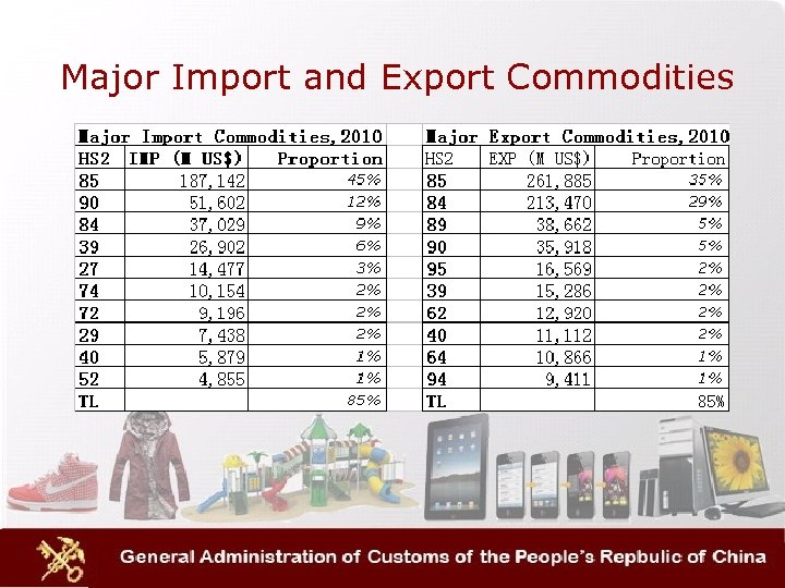 Major Import and Export Commodities