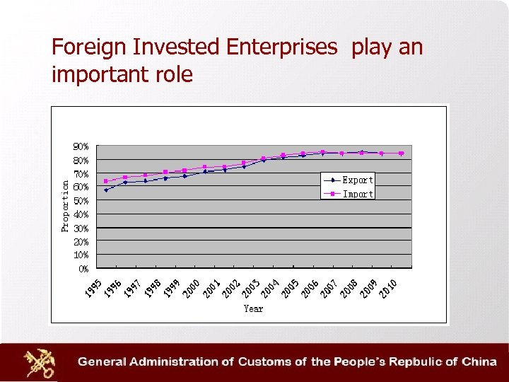 Foreign Invested Enterprises play an important role