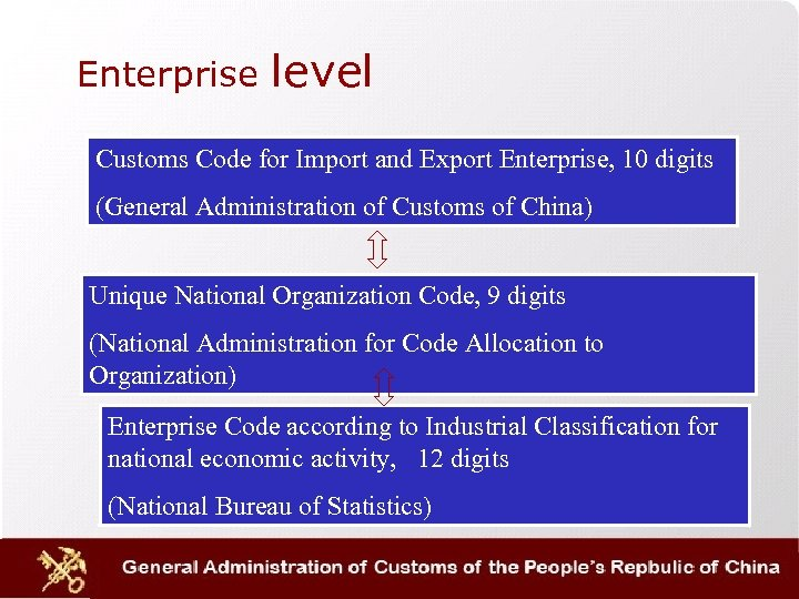 Enterprise level Customs Code for Import and Export Enterprise, 10 digits (General Administration of
