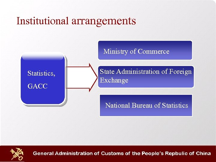 Institutional arrangements Ministry of Commerce Statistics, GACC State Administration of Foreign Exchange National Bureau