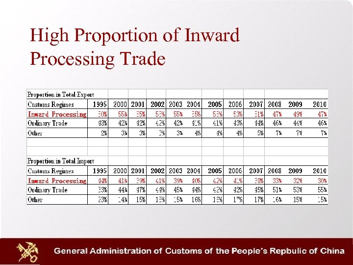 High Proportion of Inward Processing Trade
