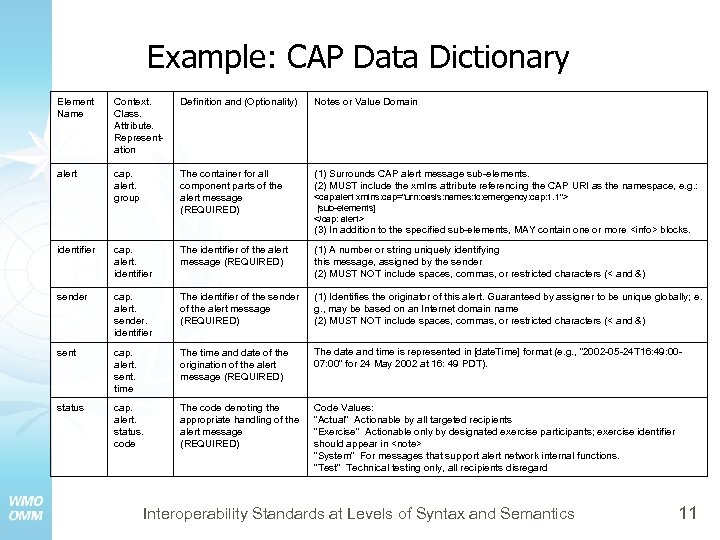 Example: CAP Data Dictionary Element Name Context. Class. Attribute. Representation Definition and (Optionality) Notes