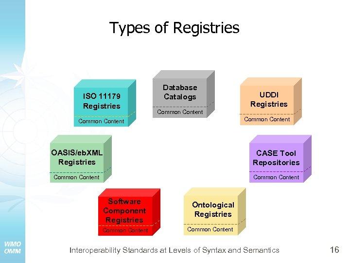 Types of Registries ISO 11179 Registries Database Catalogs UDDI Registries Common Content OASIS/eb. XML