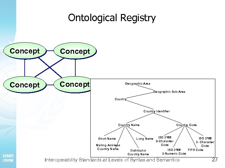 Ontological Registry Concept Geographic Area Geographic Sub-Area Country Identifier Country Name Short Name Mailing