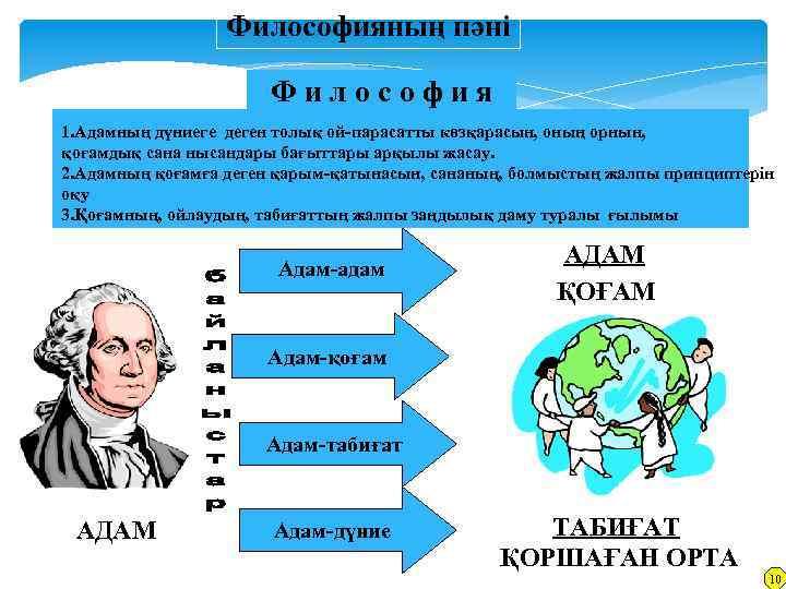 Философияның пәні Философия 1. Адамның дүниеге деген толық ой-парасатты көзқарасын, оның орнын, қоғамдық сана