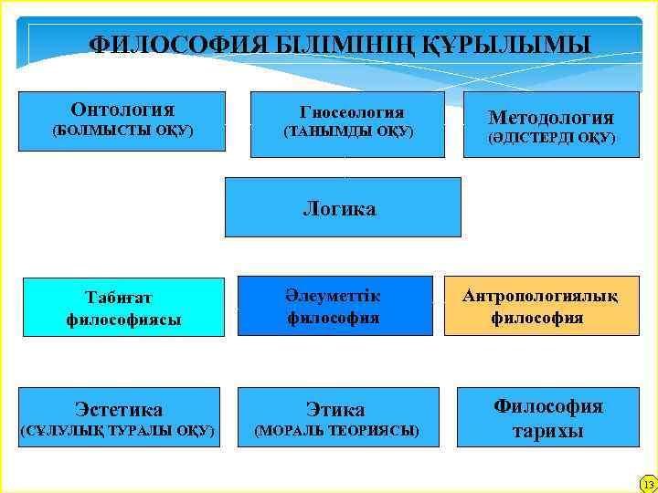 ФИЛОСОФИЯ БІЛІМІНІҢ ҚҰРЫЛЫМЫ Онтология Гносеология (БОЛМЫСТЫ ОҚУ) (ТАНЫМДЫ ОҚУ) Методология (ӘДІСТЕРДІ ОҚУ) Логика Табиғат