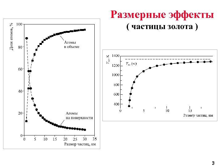 Размерные эффекты ( частицы золота ) 3