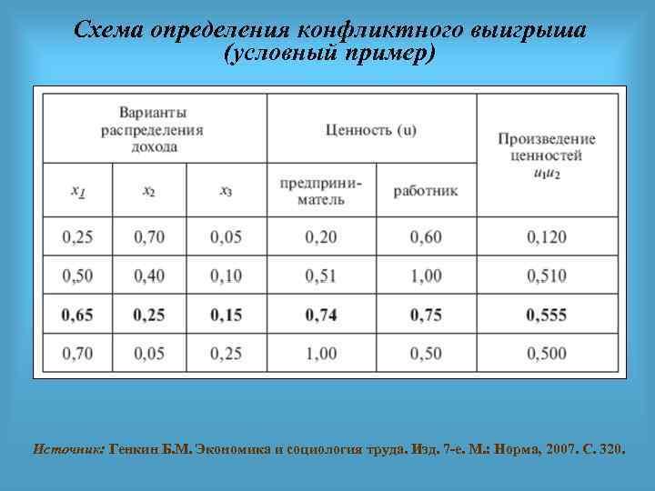 Схема определения конфликтного выигрыша (условный пример) Источник: Генкин Б. М. Экономика и социология труда.