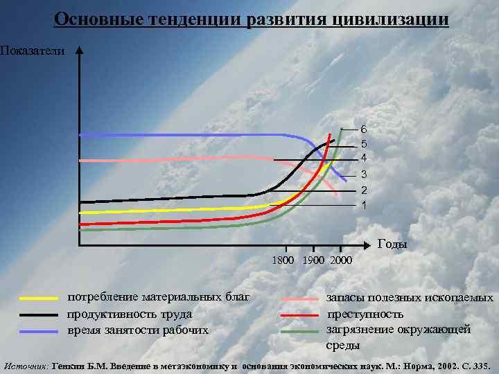 Основные тенденции развития цивилизации Показатели 6 5 4 3 2 1 Годы 1800 1900
