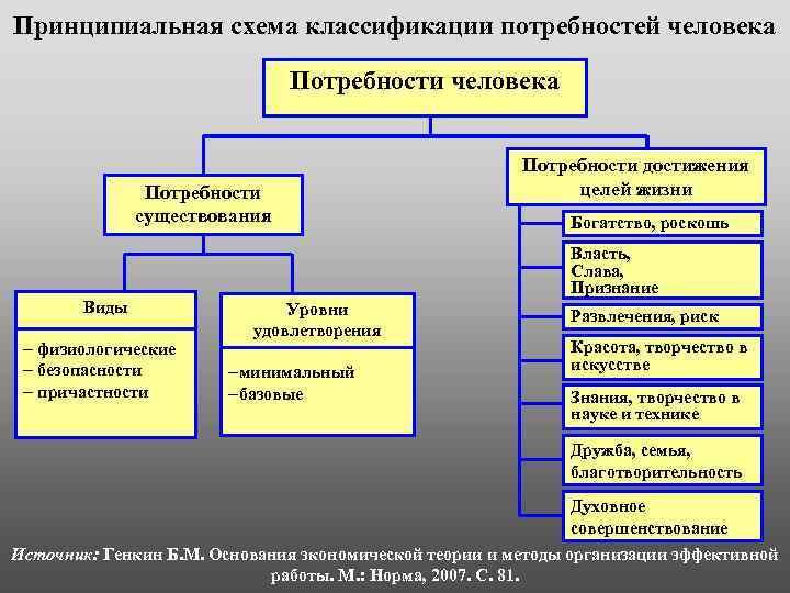 Принципиальная схема классификации потребностей человека Потребности существования Потребности достижения целей жизни Богатство, роскошь Власть,