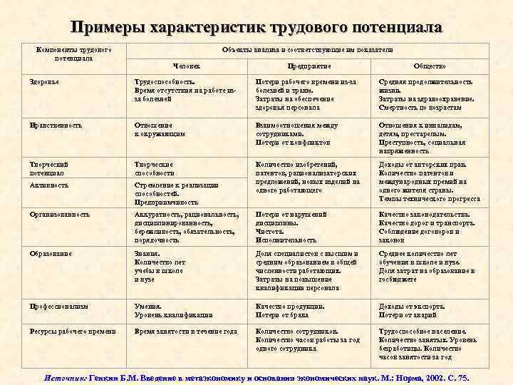 Примеры характеристик трудового потенциала Компоненты трудового потенциала Объекты анализа и соответствующие им показатели Человек