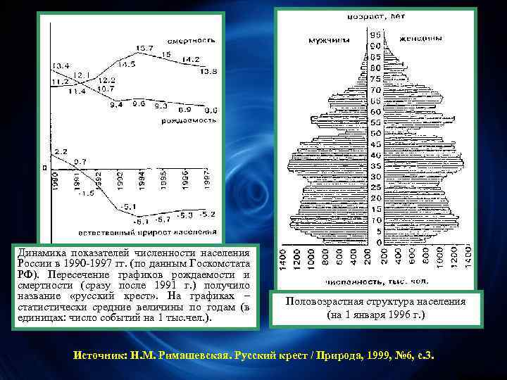 Динамика показателей численности населения России в 1990 -1997 гг. (по данным Госкомстата РФ). Пересечение