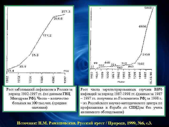 Рост заболеваний сифилисом в России за период 1992 -1997 гг. (по данным ГВЦ Минздрава