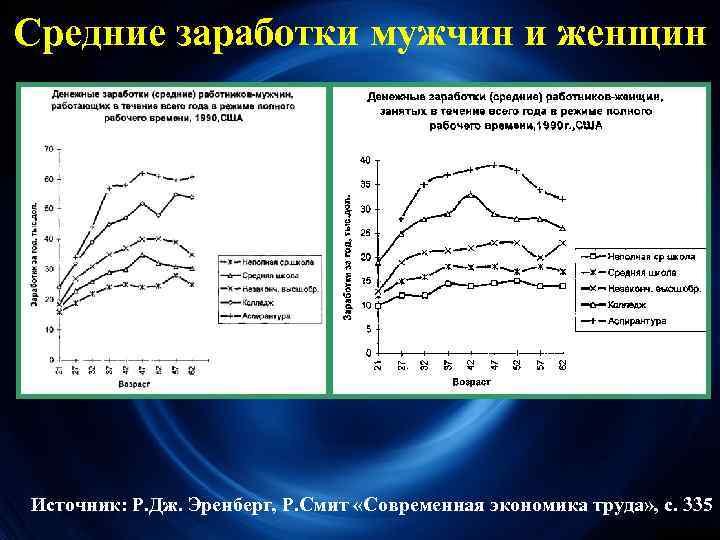 Средние заработки мужчин и женщин Источник: Р. Дж. Эренберг, Р. Смит «Современная экономика труда»