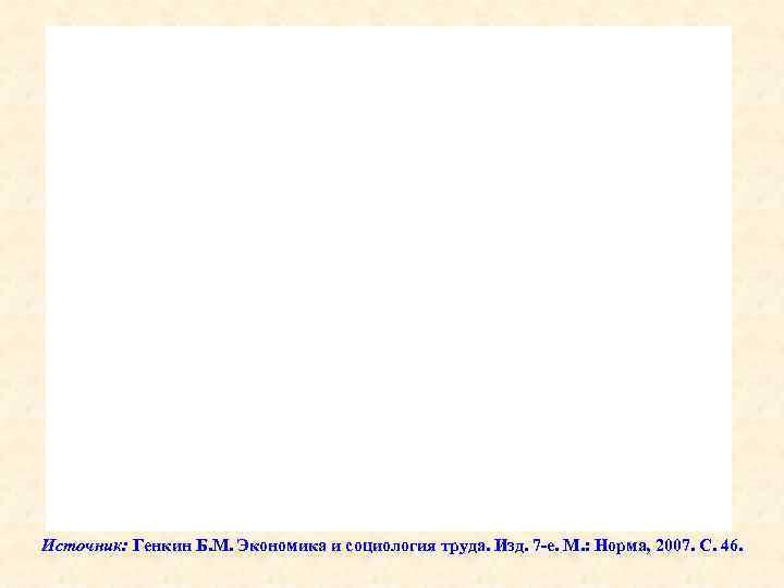 Источник: Генкин Б. М. Экономика и социология труда. Изд. 7 -е. М. : Норма,