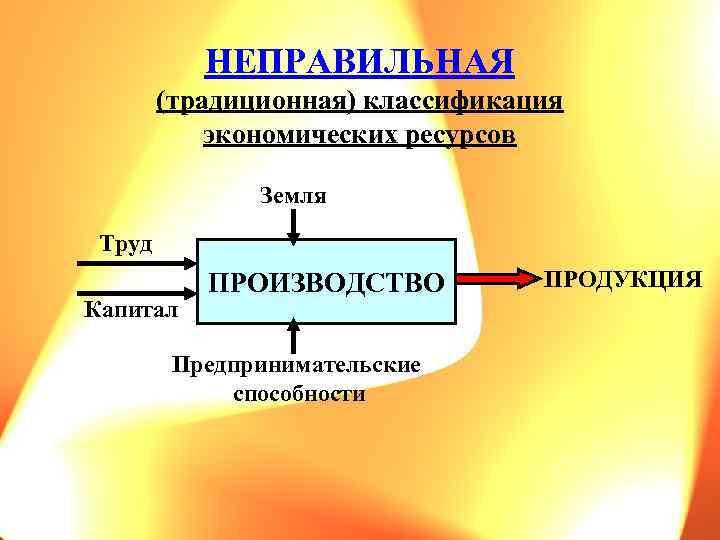 НЕПРАВИЛЬНАЯ (традиционная) классификация экономических ресурсов Земля Труд Капитал ПРОИЗВОДСТВО Предпринимательские способности ПРОДУКЦИЯ