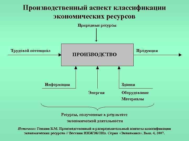 Производственный аспект классификации экономических ресурсов Природные ресурсы Трудовой потенциал ПРОИЗВОДСТВО Информация Продукция Здания Энергия