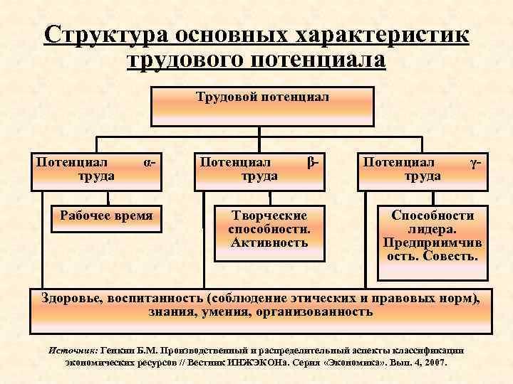 Структура основных характеристик трудового потенциала Трудовой потенциал Потенциал αтруда Рабочее время Потенциал β труда