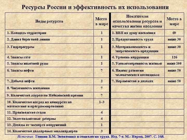 Ресурсы России и эффективность их использования Виды ресурсов Место в мире Показатели Место в