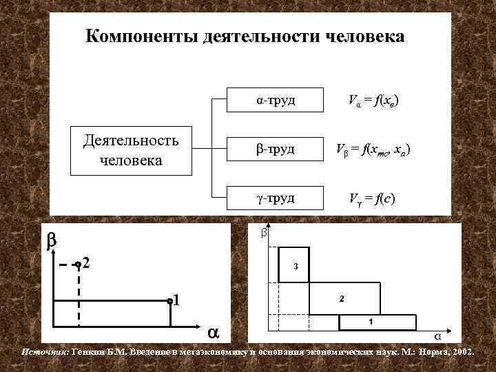 Компоненты деятельности человека α-труд β-труд Vβ = f(xтс, xа) γ-труд Деятельность человека Vα =