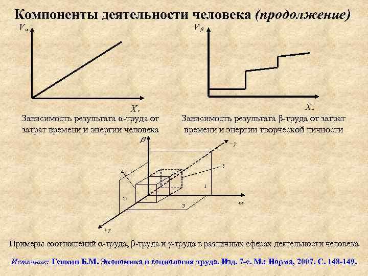 Компоненты деятельности человека (продолжение) Зависимость результата α-труда от затрат времени и энергии человека Зависимость