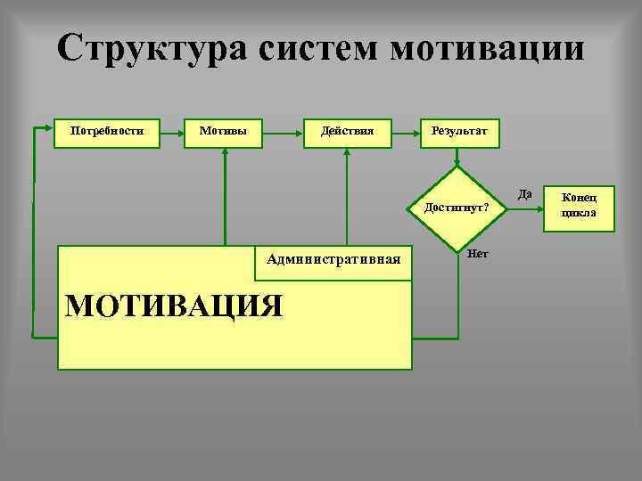 Структура систем мотивации Потребности Мотивы Действия Результат Достигнут? Административная МОТИВАЦИЯ Нет Да Конец цикла