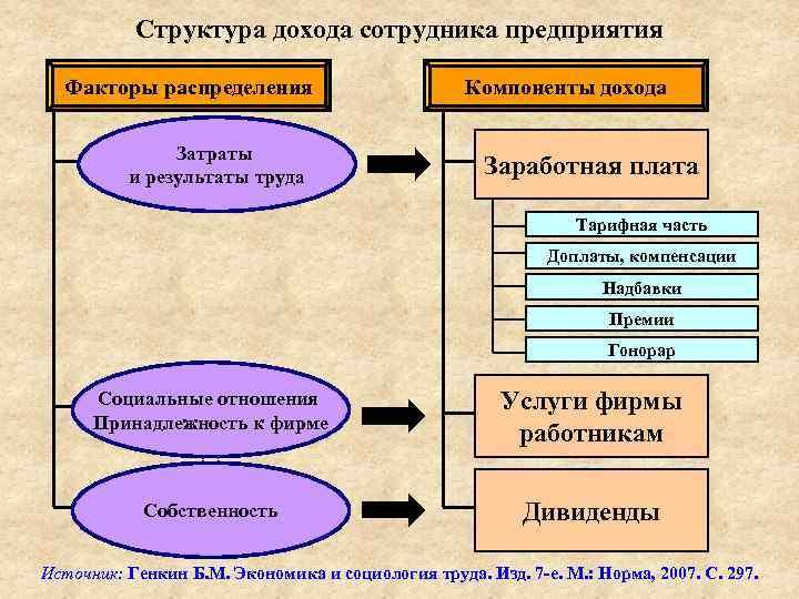 Структура дохода сотрудника предприятия Факторы распределения Затраты и результаты труда Компоненты дохода Заработная плата