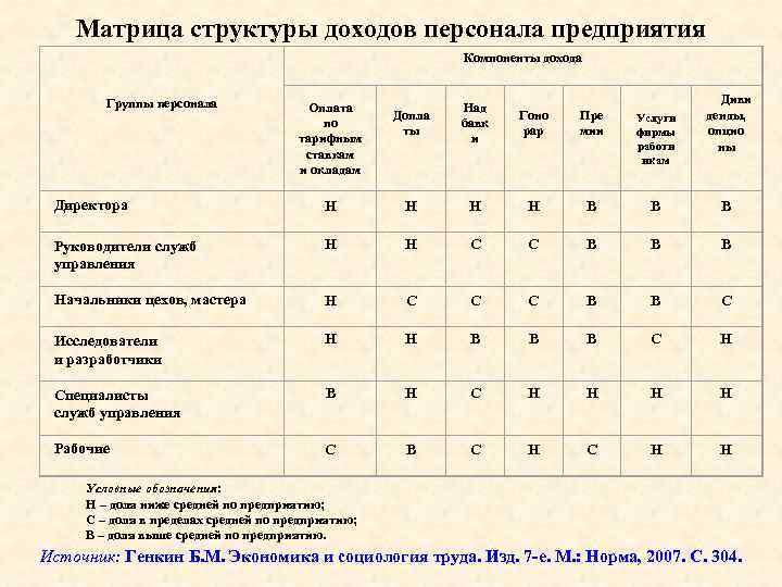 Матрица структуры доходов персонала предприятия Компоненты дохода Группы персонала Оплата по тарифным ставкам и