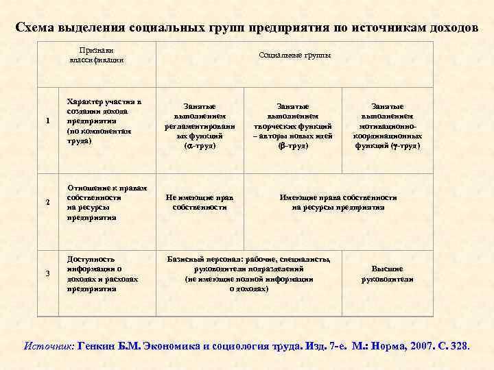 Схема выделения социальных групп предприятия по источникам доходов Признаки классификации Социальные группы 1 Характер