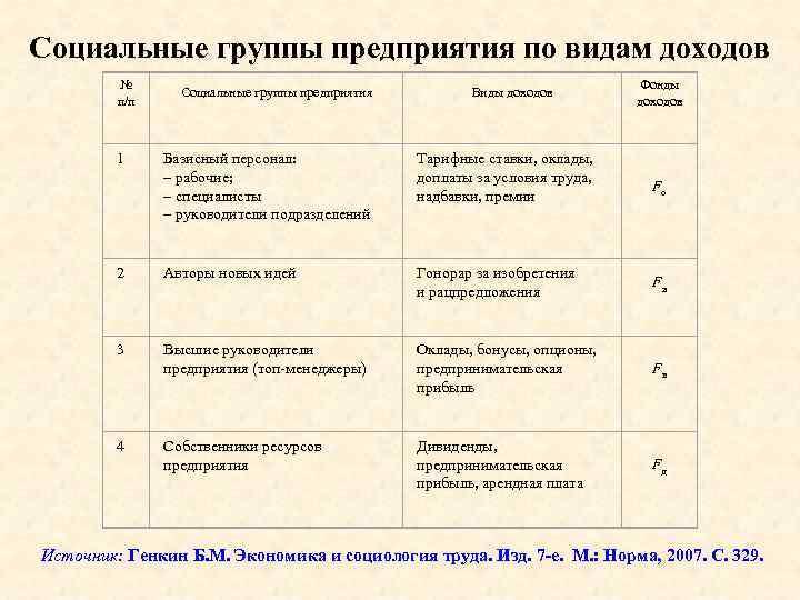 Социальные группы предприятия по видам доходов № п/п 1 Социальные группы предприятия Виды доходов
