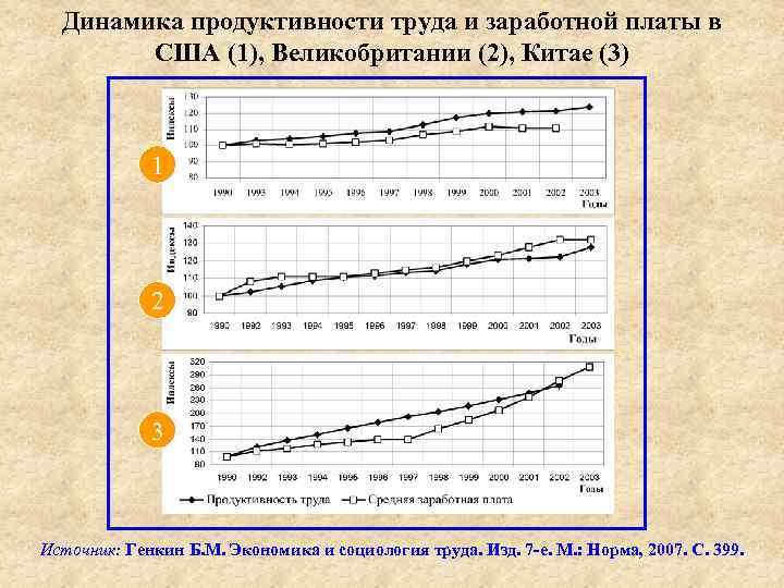 Динамика продуктивности труда и заработной платы в США (1), Великобритании (2), Китае (3) 1