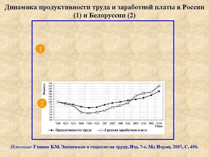 Динамика продуктивности труда и заработной платы в России (1) и Белоруссии (2) 1 2